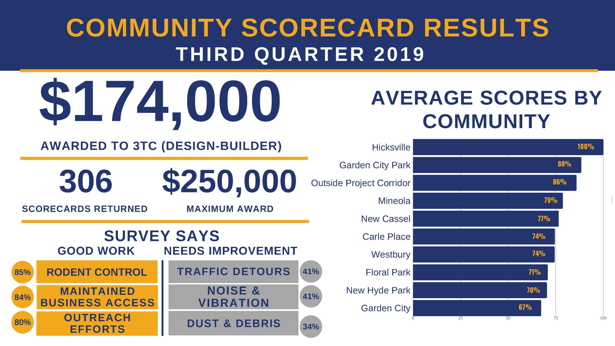 3Q2019 Community Scorecard Results_Public[2]